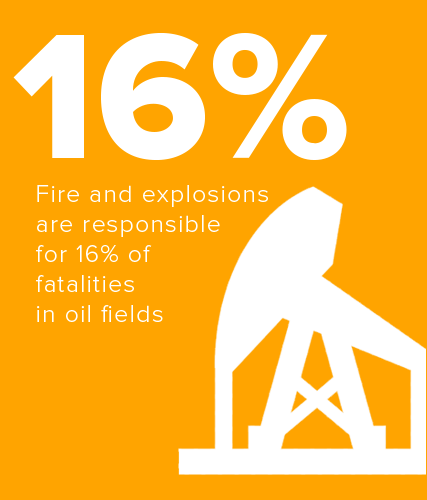 Fire and explosions are responsible for 16% of fatalities in oil fields