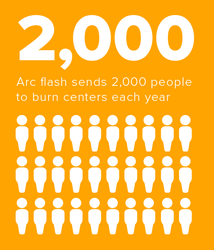 arc flash send 2,000 people to burn centers each year
