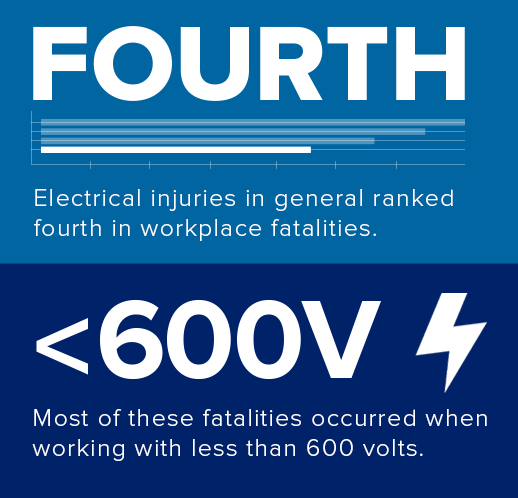 electrical injuries in general ranked fourth in workplace fatalities. Most of these fatalities occured when working with less than 600 volts