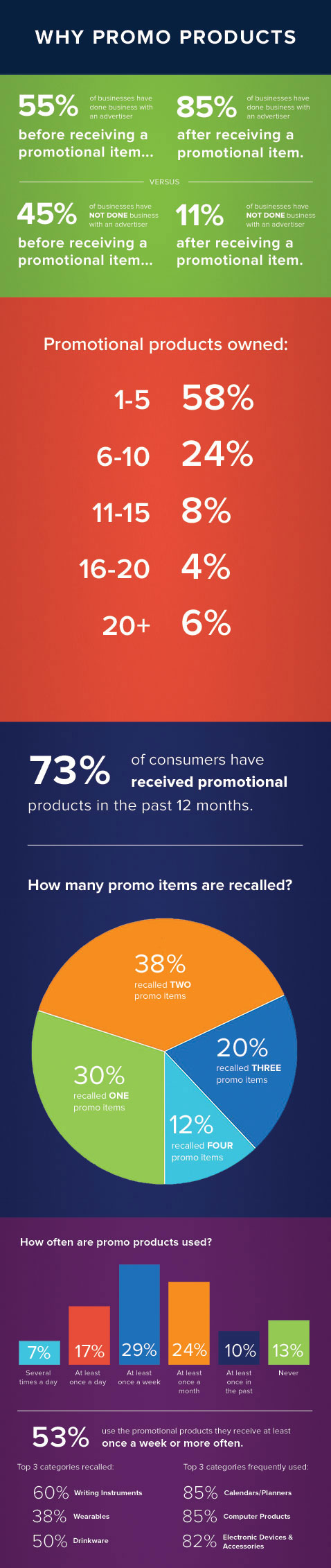 Why Promo Products Infographic