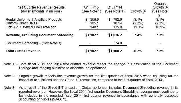 1st-Quarter-Revenue-Results