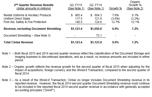 2nd-Quarter-Revenue-Results