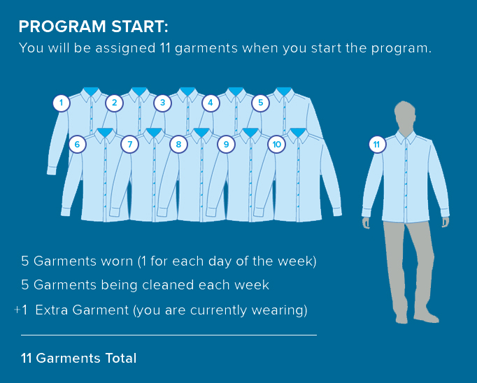 Program starts with 11 garments. 5 are for the current week, 5 are cleaned each week, and 1 that you're urrently wearing